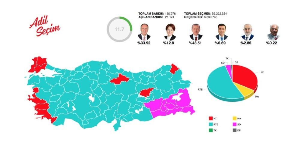 Türkei Ergebnisse